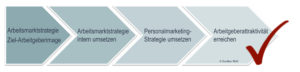 Von Arbeitsmarkt-Strategie zur erfolgreich umgesetzten Personalmarketing-Strategie
